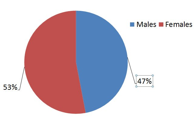 Readers_Gender